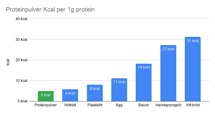 proteinpulver kcal per 1g protein