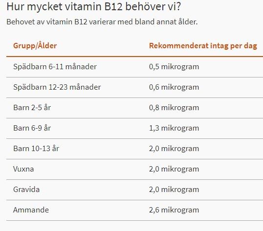 rekommenderad daglig dos av b12 för olika åldrar